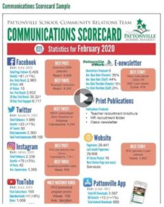 How to Create a Social Media Report Card in Less Than 1 Hour